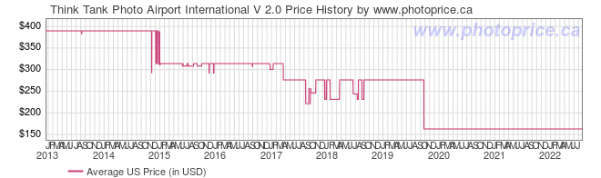US Price History Graph for Think Tank Airport International V 2.0