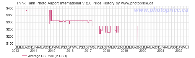 US Price History Graph for Think Tank Photo Airport International V 2.0