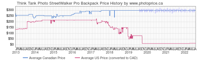 Price History Graph for Think Tank Photo StreetWalker Pro Backpack