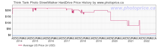 US Price History Graph for Think Tank Photo StreetWalker HardDrive