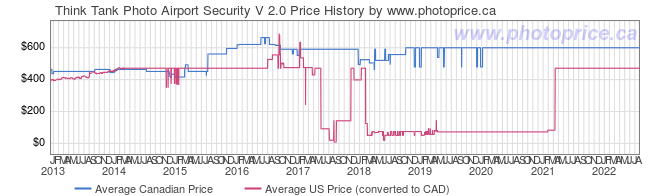 Price History Graph for Think Tank Photo Airport Security V 2.0