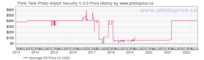 US Price History Graph for Think Tank Airport Security V 2.0