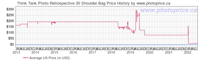 US Price History Graph for Think Tank Retrospective 30 Shoulder Bag