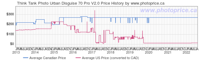 Price History Graph for Think Tank Photo Urban Disguise 70 Pro V2.0
