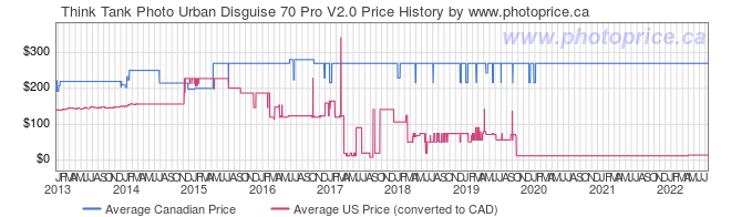 Price History Graph for Think Tank Urban Disguise 70 Pro V2.0