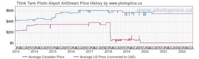 Price History Graph for Think Tank Airport AirStream