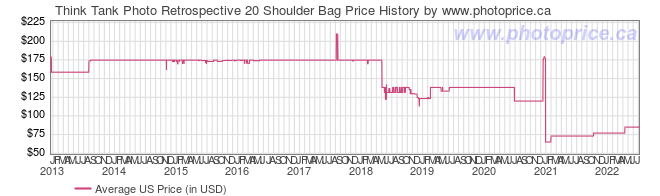 US Price History Graph for Think Tank Retrospective 20 Shoulder Bag