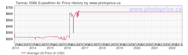US Price History Graph for Tamrac 5586 Expedition 6x