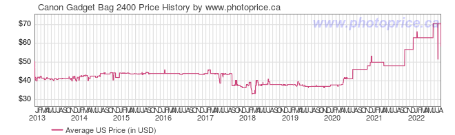 US Price History Graph for Canon Gadget Bag 2400