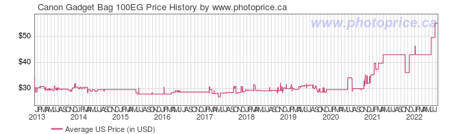 US Price History Graph for Canon Gadget Bag 100EG