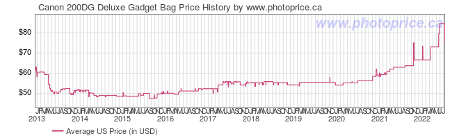 US Price History Graph for Canon 200DG Deluxe Gadget Bag