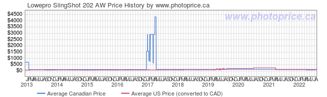 Price History Graph for Lowepro SlingShot 202 AW