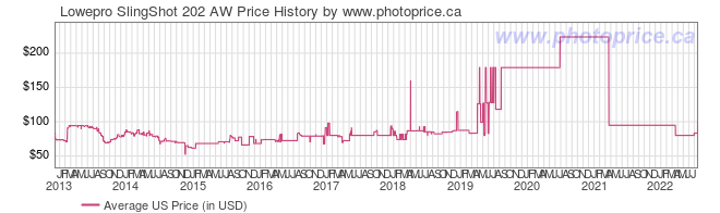 US Price History Graph for Lowepro SlingShot 202 AW
