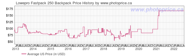 US Price History Graph for Lowepro Fastpack 250 Backpack