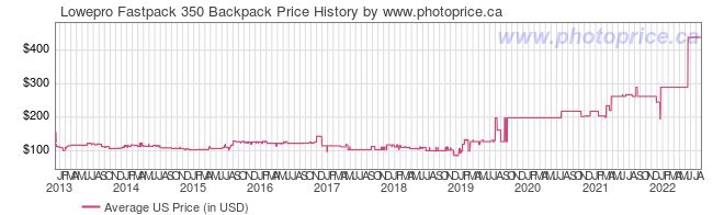 US Price History Graph for Lowepro Fastpack 350 Backpack