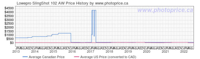 Price History Graph for Lowepro SlingShot 102 AW