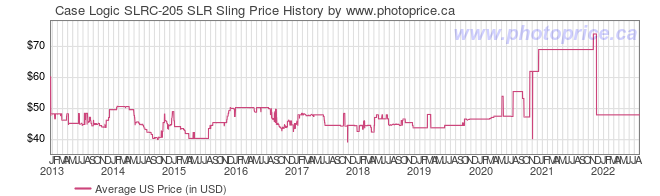 US Price History Graph for Case Logic SLRC-205 SLR Sling