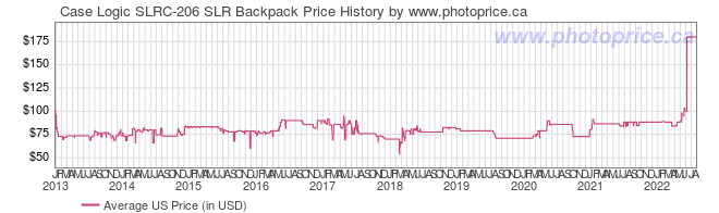 US Price History Graph for Case Logic SLRC-206 SLR Backpack