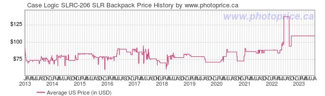 US Price History Graph for Case Logic SLRC-206 SLR Backpack