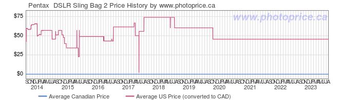 Price History Graph for Pentax  DSLR Sling Bag 2