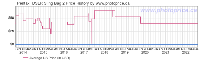 US Price History Graph for Pentax  DSLR Sling Bag 2