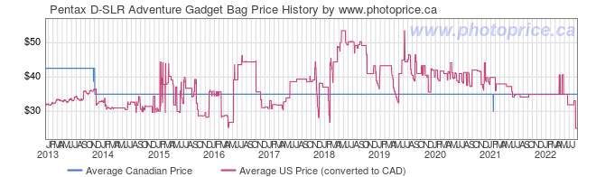 Price History Graph for Pentax D-SLR Adventure Gadget Bag