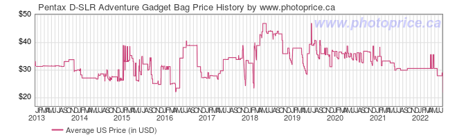 US Price History Graph for Pentax D-SLR Adventure Gadget Bag
