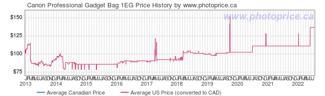 Price History Graph for Canon Professional Gadget Bag 1EG