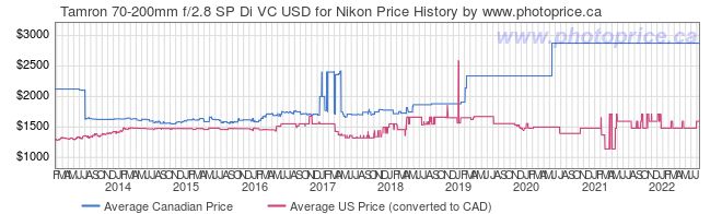 Price History Graph for Tamron 70-200mm f/2.8 SP Di VC USD for Nikon