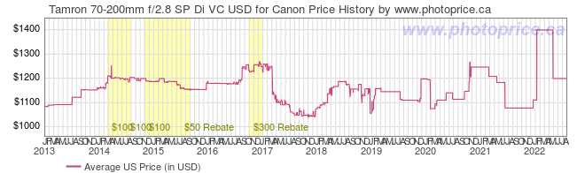 US Price History Graph for Tamron 70-200mm f/2.8 SP Di VC USD for Canon