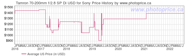 US Price History Graph for Tamron 70-200mm f/2.8 SP Di USD for Sony