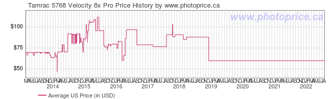 US Price History Graph for Tamrac 5768 Velocity 8x Pro