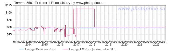 Price History Graph for Tamrac 5501 Explorer 1