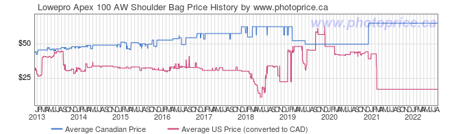 Price History Graph for Lowepro Apex 100 AW Shoulder Bag