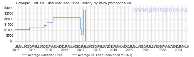 Price History Graph for Lowepro Edit 110 Shoulder Bag