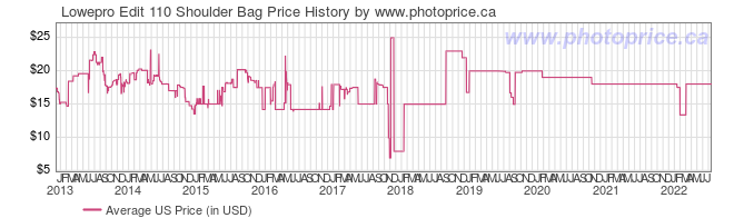 US Price History Graph for Lowepro Edit 110 Shoulder Bag
