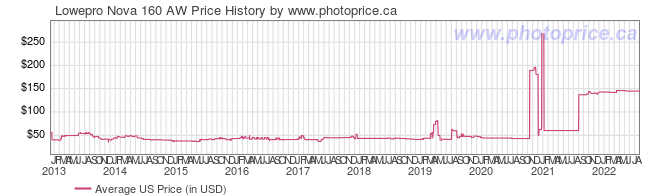 US Price History Graph for Lowepro Nova 160 AW