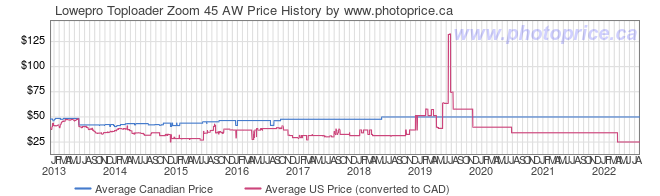 Price History Graph for Lowepro Toploader Zoom 45 AW