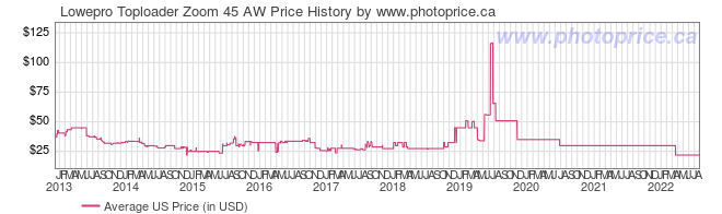 US Price History Graph for Lowepro Toploader Zoom 45 AW