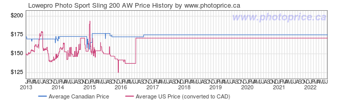 Price History Graph for Lowepro Photo Sport Sling 200 AW