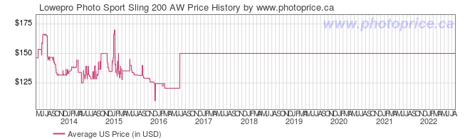 US Price History Graph for Lowepro Photo Sport Sling 200 AW
