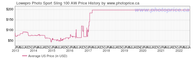 US Price History Graph for Lowepro Photo Sport Sling 100 AW