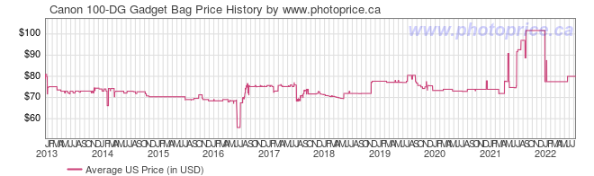 US Price History Graph for Canon 100-DG Gadget Bag