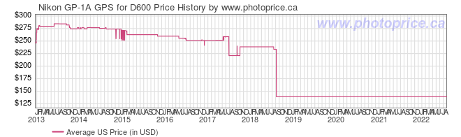 US Price History Graph for Nikon GP-1A GPS for D600