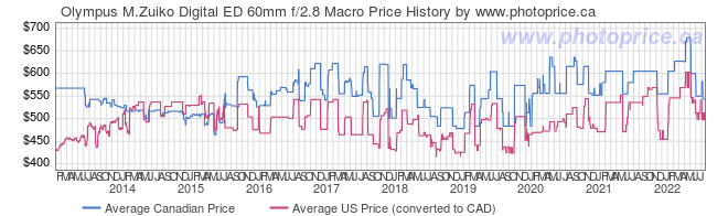 Price History Graph for Olympus M.Zuiko Digital ED 60mm f/2.8 Macro