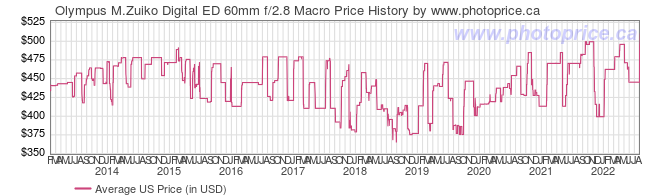 US Price History Graph for Olympus M.Zuiko Digital ED 60mm f/2.8 Macro