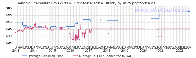 Price History Graph for Sekonic Litemaster Pro L-478DR Light Meter
