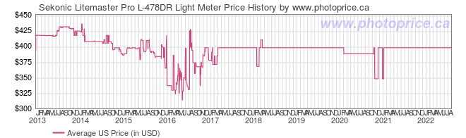 US Price History Graph for Sekonic Litemaster Pro L-478DR Light Meter