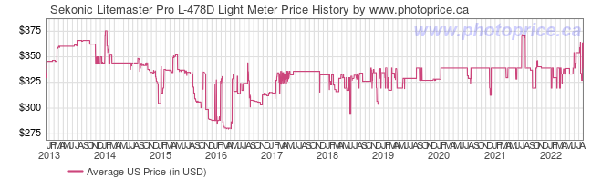US Price History Graph for Sekonic Litemaster Pro L-478D Light Meter