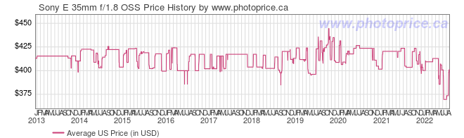 US Price History Graph for Sony E 35mm f/1.8 OSS